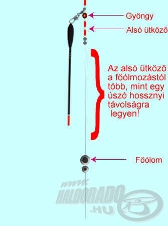 Az alsó ütköző és a főólom között valamivel több, mint az úszó hosszának megfelelő távolság legyen!
