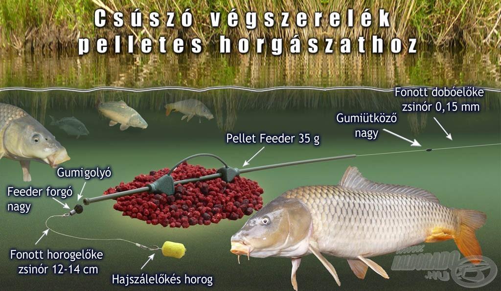Csúszó végszerelék pelletes horgászathoz